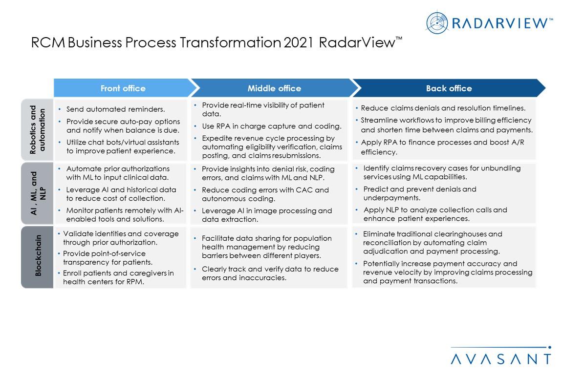 Additional Image3 RCM Business Process Transformation 2021 - RCM Business Process Transformation 2021 RadarView™