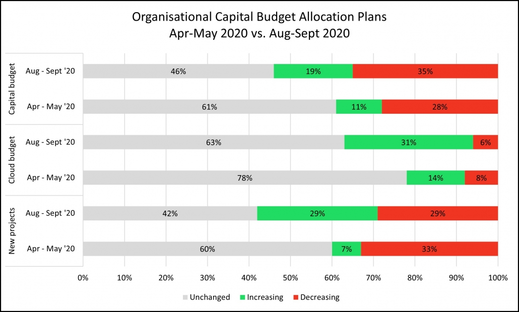 Capital Budget Allocation 1030x620 - Key Budget Trends in Response to COVID-19