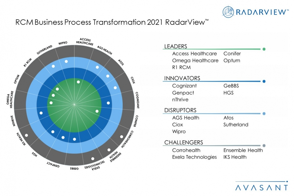 MoneyShot RCM Business Process Transformation 2021 1030x687 - RCM Outsourcing on the Rise Due to COVID-19 and Changing Reimbursement Models