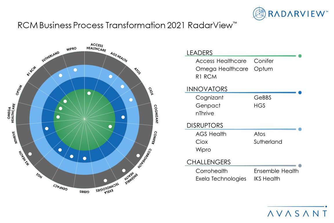 MoneyShot RCM Business Process Transformation 2021 - RCM Business Process Transformation 2021 RadarView™