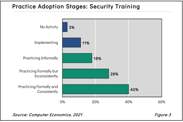 Practice Adoption Stages: Security Training