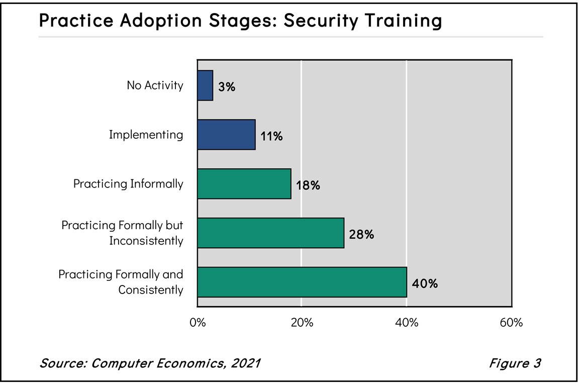SecurityTrainingFig3 2021 - Research Reports