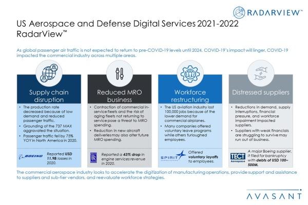 Additional Image1AD2021 2022 600x400 - US Aerospace & Defense Digital Services 2021-2022 RadarView™