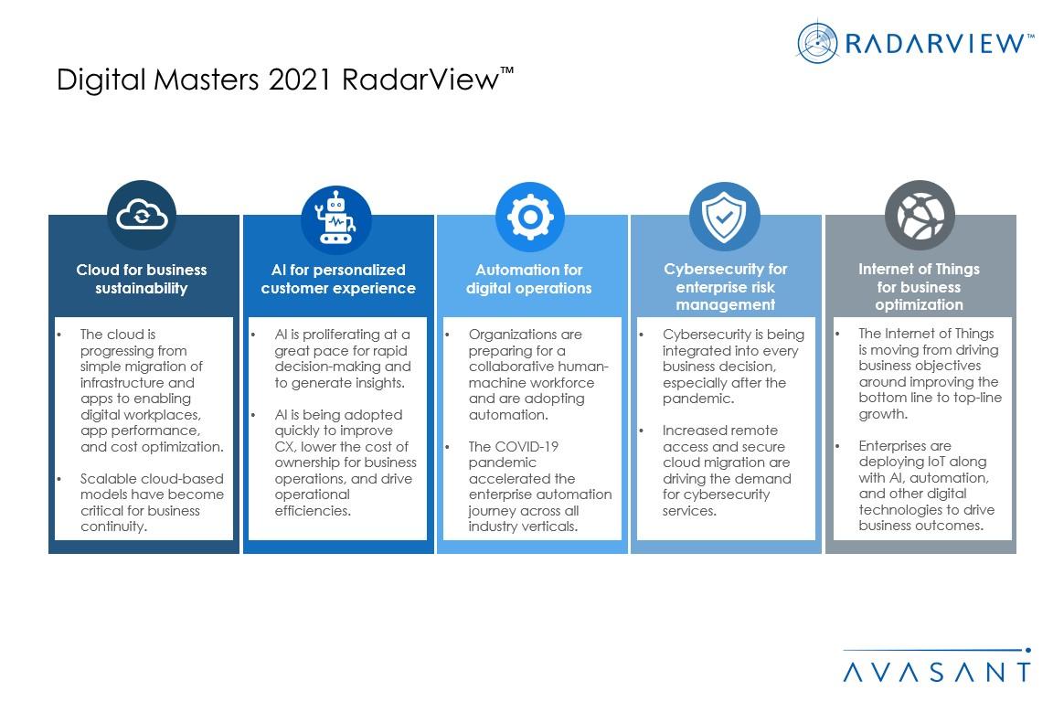 Additional Image3 Digital Masters 2021 - Digital Masters 2021 RadarView™