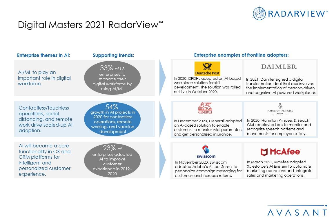 Additional Image4 Digital Masters 2021 - Digital Masters 2021 RadarView™