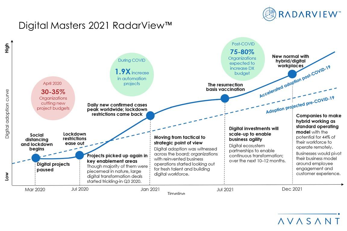Additional Image5 Digital Masters 2021 - Digital Masters 2021 RadarView™