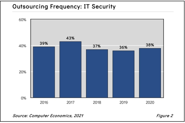 ITsecoutsourcing2021 600x400 - IT Security Outsourcing Trends and Customer Experience 2021