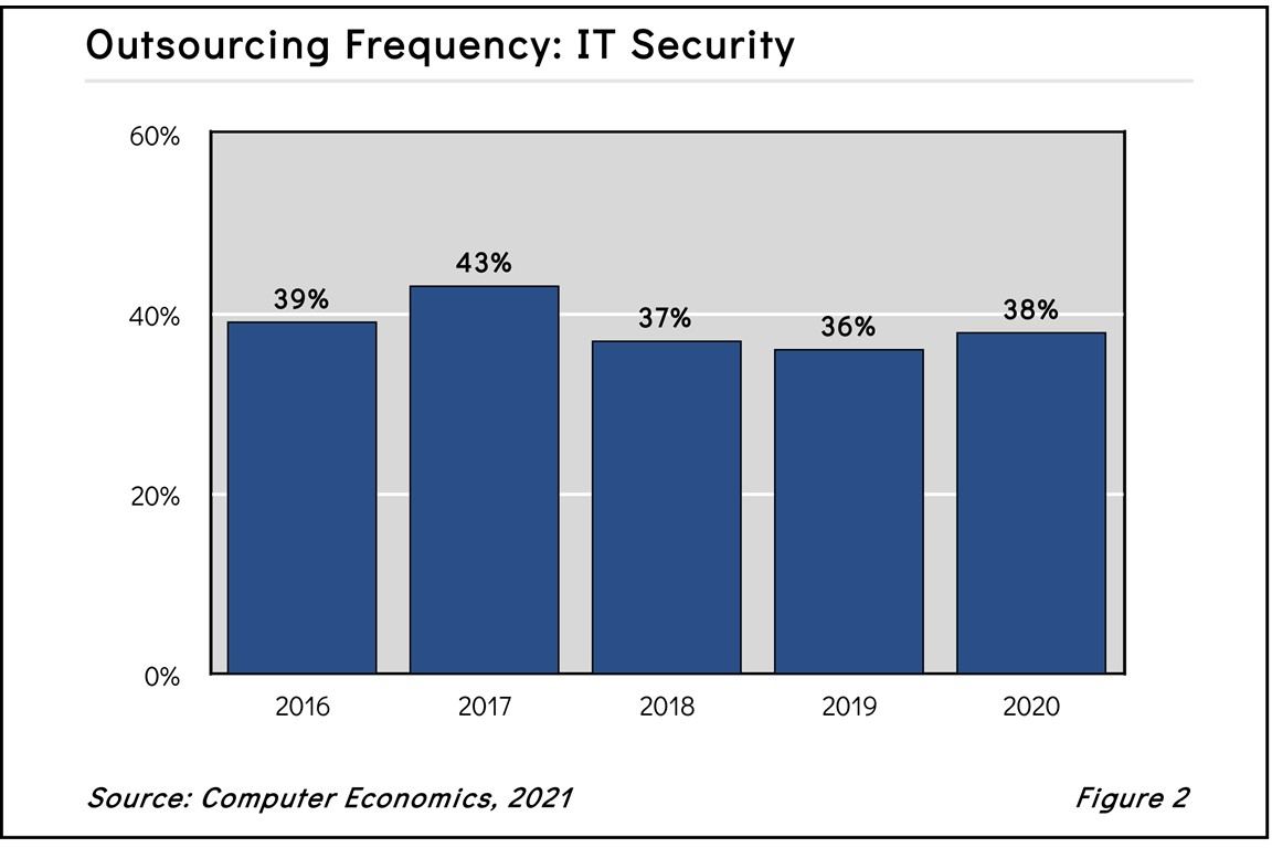 ITsecoutsourcing2021 - Research Reports