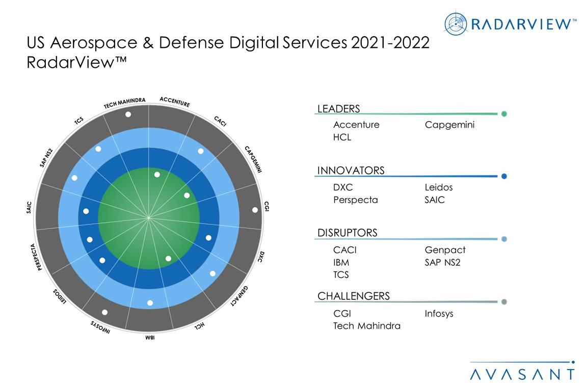 MoneyShot US Aerospace and Defense Digital Services 2020 2021 - Research Reports