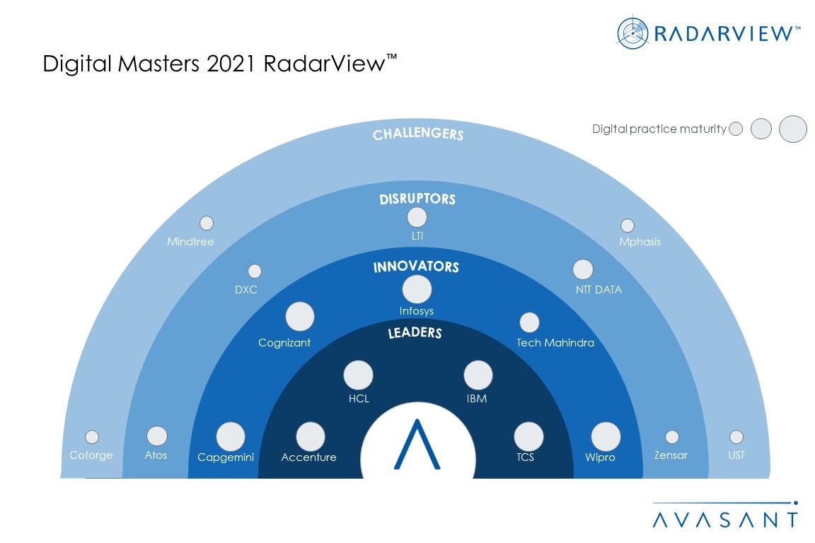 Moneyshot Digital Masters 2021 - Research Reports