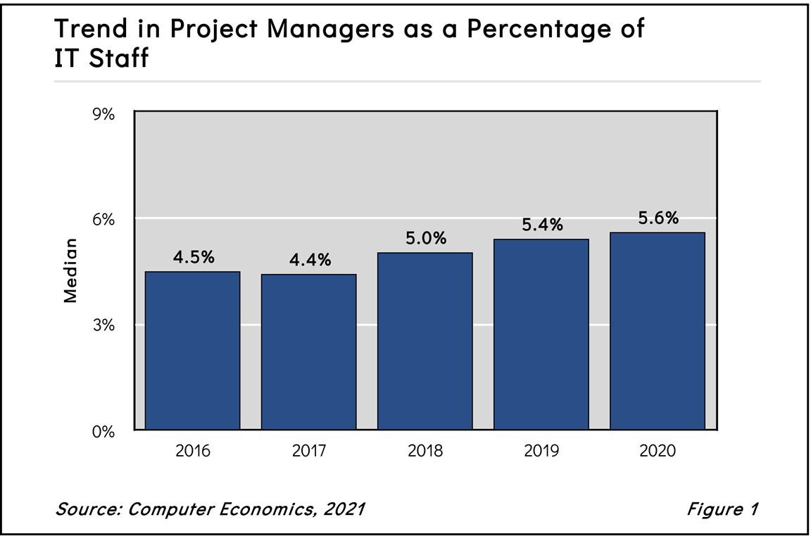 Trend in Project Managers as a Percentage of IT Staff