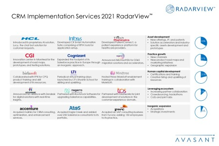 CRM Implementation Services 2021 Additional Image2 450x300 - CRM Implementation Services 2021 RadarView™