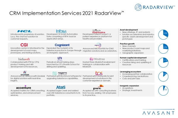 CRM Implementation Services 2021 Additional Image2 600x400 - CRM Implementation Services 2021 RadarView™