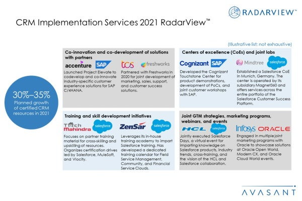CRM Implementation Services 2021 Additional Image4 600x400 - CRM Implementation Services 2021 RadarView™