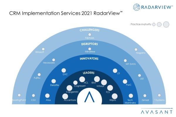 CRM Implementation Services 2021 MoneyShot 600x400 - CRM Implementation Services 2021 RadarView™