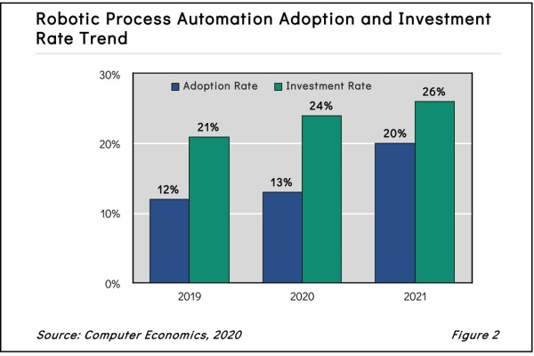 Fig. 2: Robotic Process Automation Adoption and Investment Rate Trend