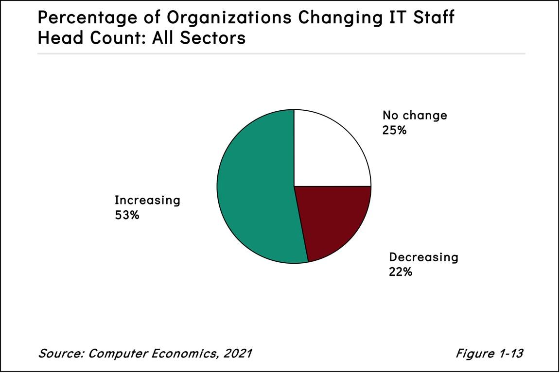 Fig1 13ISS2021 - Digital Transformation Drives Rising IT Staff Head Count