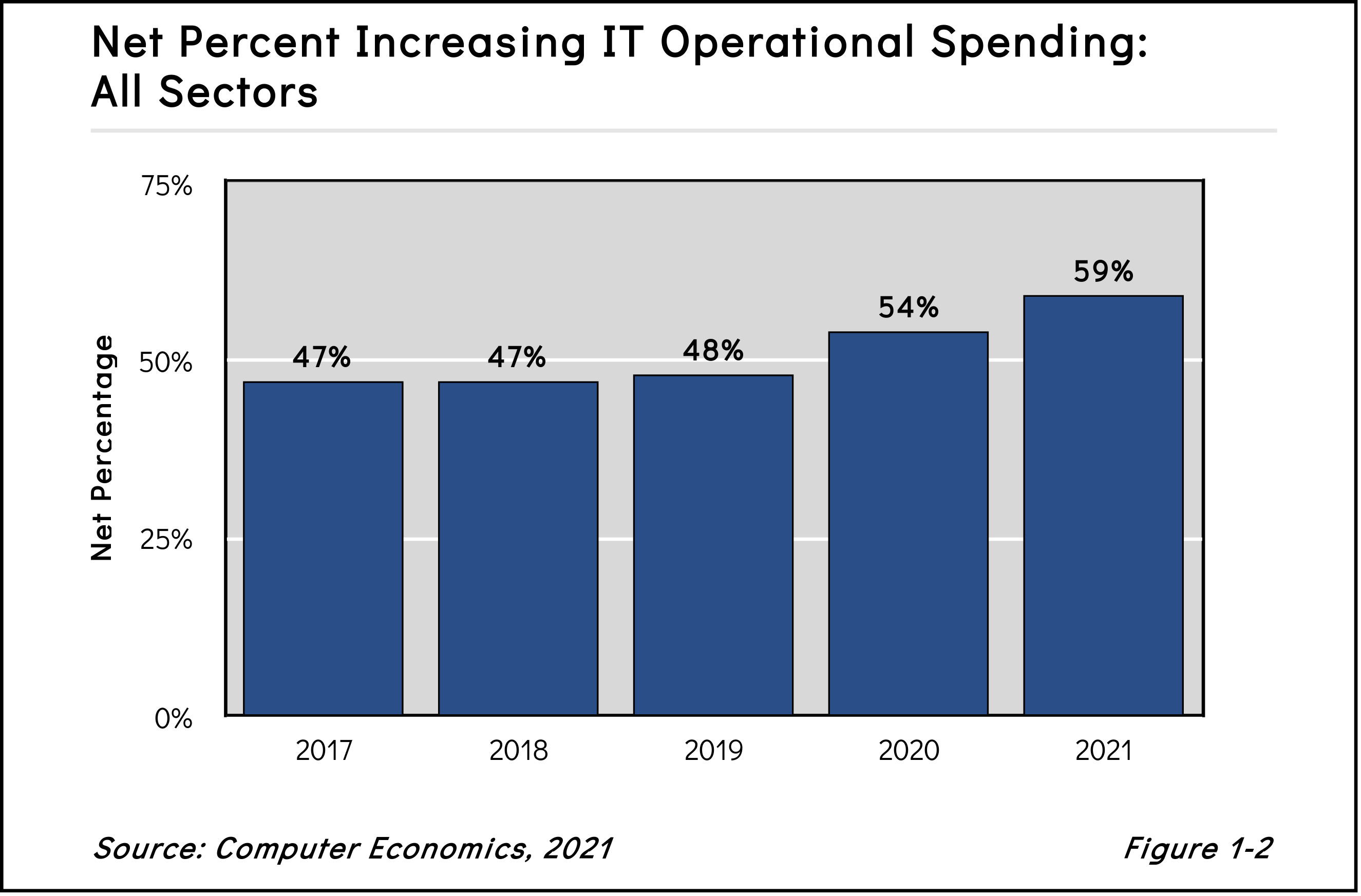 Fig1 2 - The Recovery of IT Spending in 2021