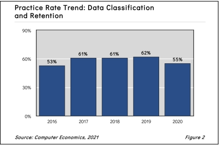dclassfig22021 450x300 - Data Classification and Retention Adoption and Best Practices 2021