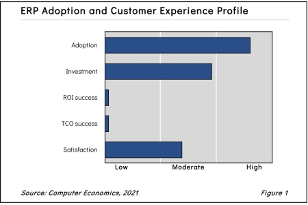 ERPfig12021 450x300 - ERP Adoption Trends and Customer Experience 2021