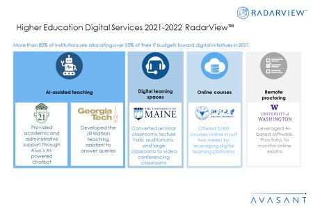 HigherEdS1 450x300 - Higher Education Digital Services 2021–2022 RadarView™
