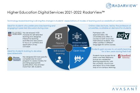 HigherEdS3 450x300 - Higher Education Digital Services 2021–2022 RadarView™