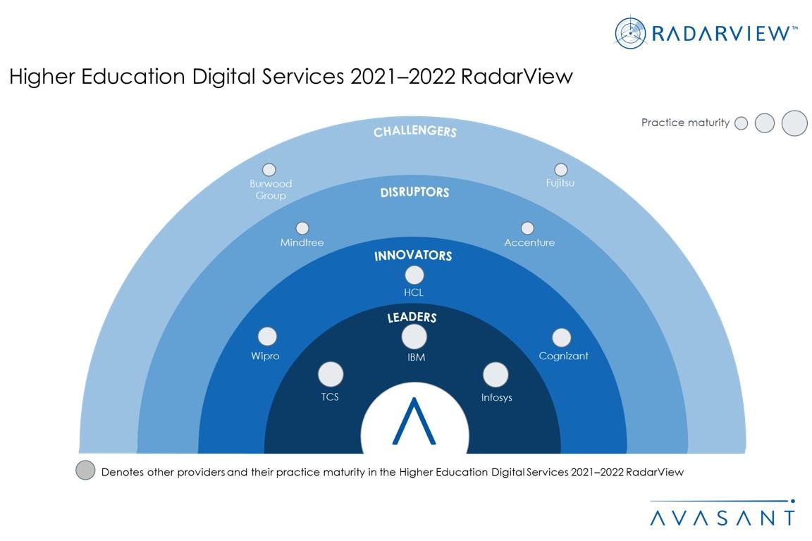 Slide1 13 - Higher Education Digital Services 2021–2022 RadarView™