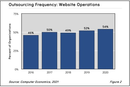 WebOpOutfig22021 1 450x300 - Web Operations Outsourcing Trends and Customer Experience 2021