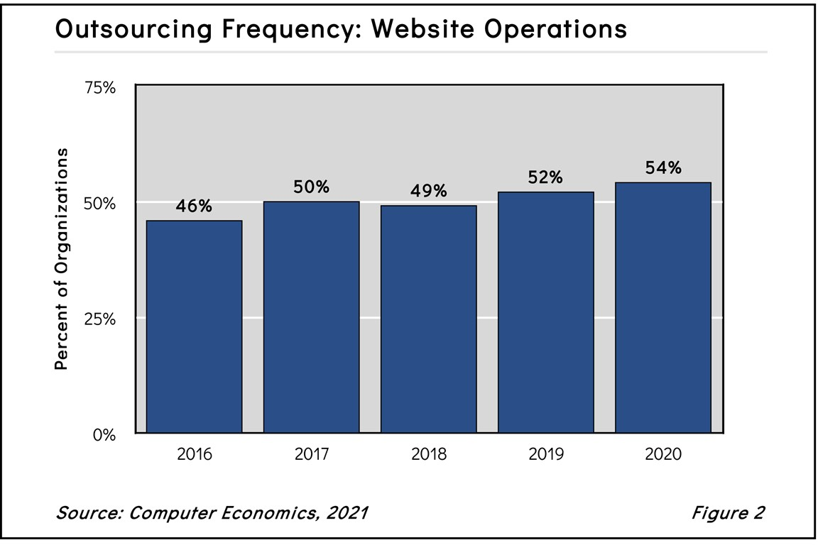 WebOpOutfig22021 - Pandemic Gives Web Operations Outsourcing a Shot in the Arm