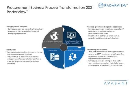 Additional Image4 Procurement BPT 2021 450x300 - Procurement Business Process Transformation 2021 RadarView™