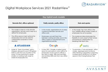Additional Image 1 450x300 - Digital Workplace Services 2021 RadarView™
