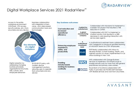 Additional Image 2 450x300 - Digital Workplace Services 2021 RadarView™