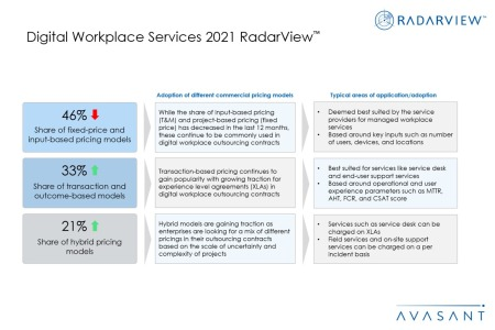 Additional Image 3 450x300 - Digital Workplace Services 2021 RadarView™