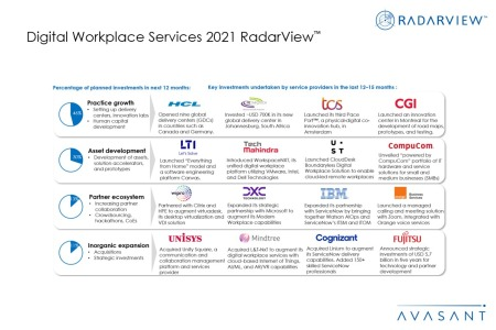 Additional Image 4 450x300 - Digital Workplace Services 2021 RadarView™
