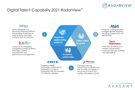 DIgcapv2 450x300 - Digital Talent Capability 2021 RadarView™