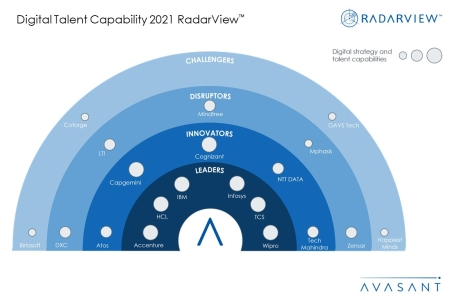 Digital TalentMS2021 450x300 - Digital talent to drive new wave of business transformation