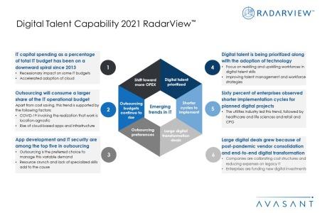 Digitaltalenttrends 450x300 - Digital Talent Capability 2021 RadarView™