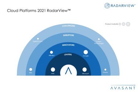 MoneyShot Cloud Platforms 2021 RadarView 450x300 - Cloud Platforms 2021 RadarView™