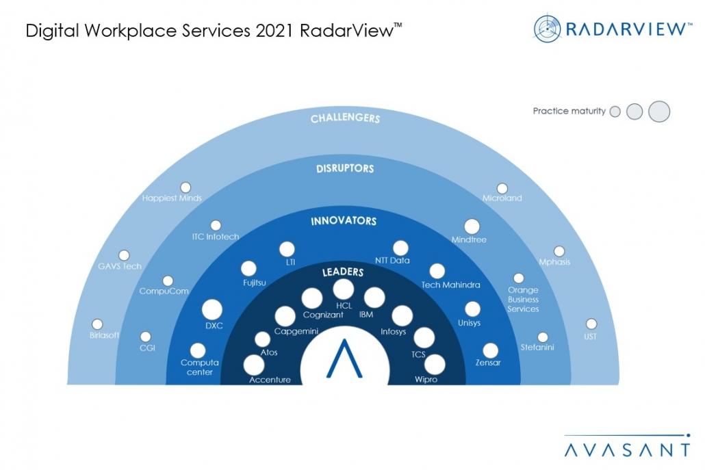 MoneyShot Digital Workplace Services 1030x687 - Digital Workplace Services 2021 RadarView™