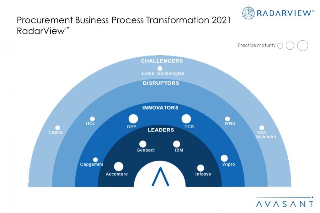 MoneyShot Procurement BPT 2021 1030x687 - Procurement Business Process Transformation 2021 RadarView™