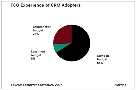 fig1CRMTechTrend2021 450x300 - CRM Adoption Trends and Customer Experience 2021