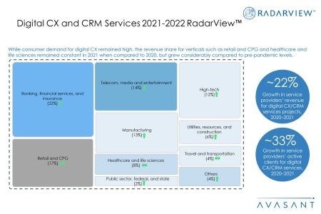 Additional Image2 Digital CX and CRM Services 2021 2022 450x300 - Digital CX and CRM Services 2021-2022 RadarView™