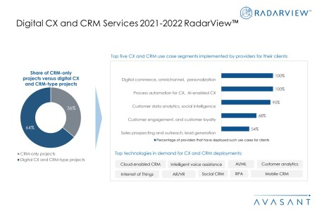 Additional Image3 Digital CX and CRM Services 2021 2022 450x300 - Digital CX and CRM Services 2021-2022 RadarView™