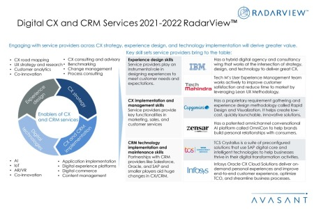 Additional Image4 Digital CX and CRM Services 2021 2022 450x300 - Digital CX and CRM Services 2021-2022 RadarView™