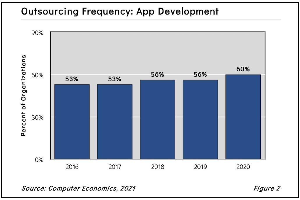 AvasantImageTemplateApplicationDevelopmentfig22021 1030x687 - Application Development Outsourcing on the Rise