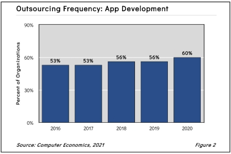 AvasantImageTemplateApplicationDevelopmentfig22021 450x300 - Application Development Outsourcing Trends and Customer Experience