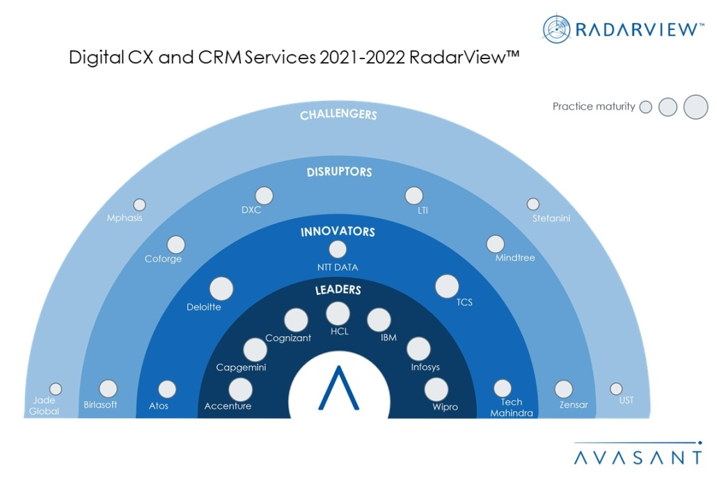 MoneyShot Digital CX and CRM Services 2021 2022 RadarView 1030x687 - Rethinking Customer Experience in the New Normal