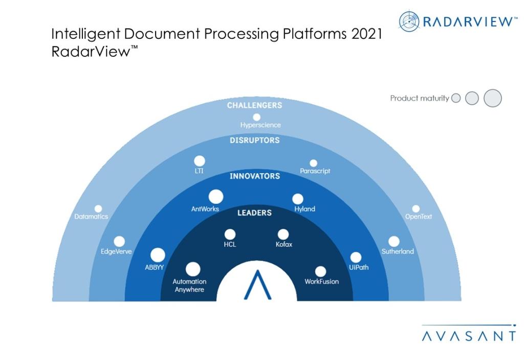 MoneyShot IDP Platforms 2021 RadarView 1 1030x687 - Advancing From Digitization to Data Insights